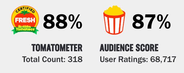 The Big Short Rating