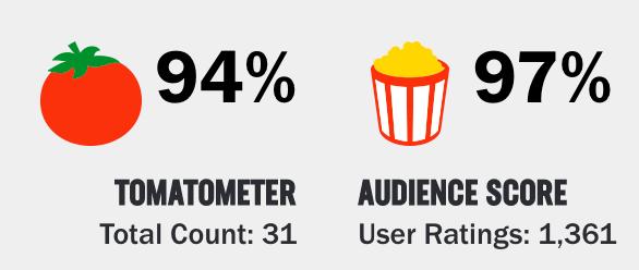 The American Meme Rotten Tomato Score