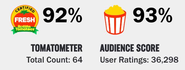 Network Rotten Tomato Score