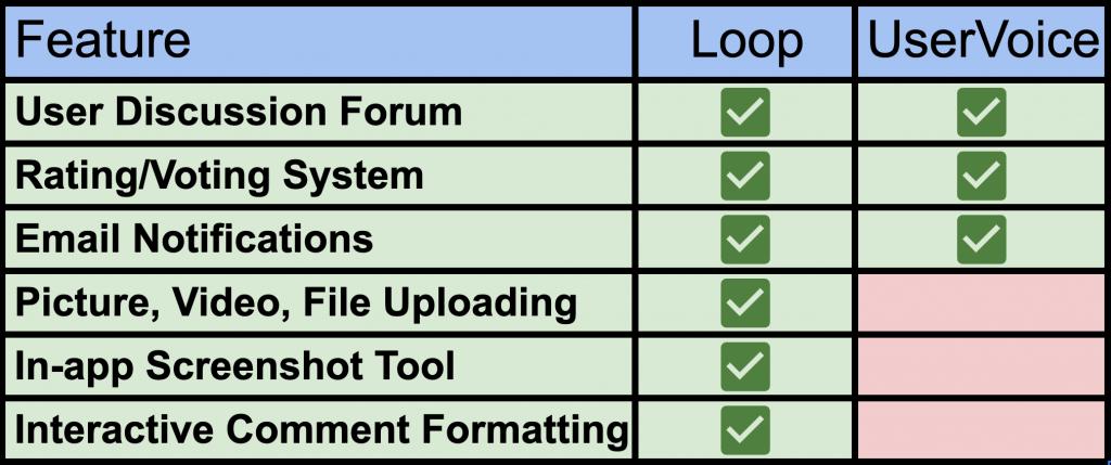 loop-vs-uservoice