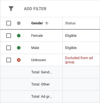 google ads gender selection