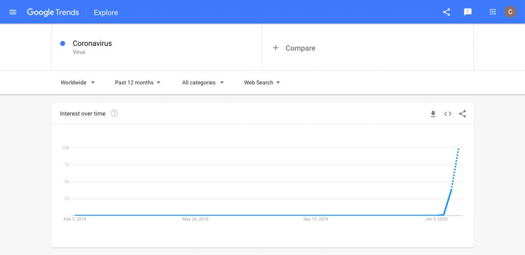 coronvirus searches