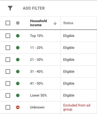 google ads house hold income